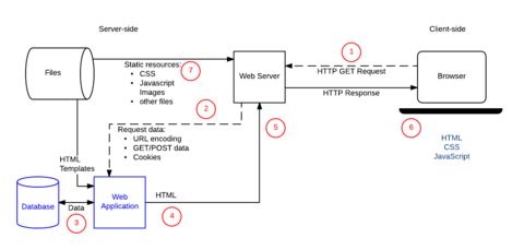 Web Application with HTML and Steps.png