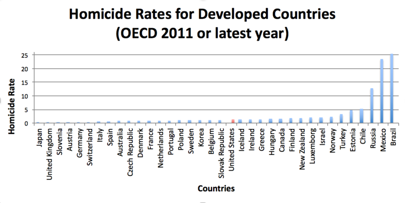 File:OECD-corrected.png