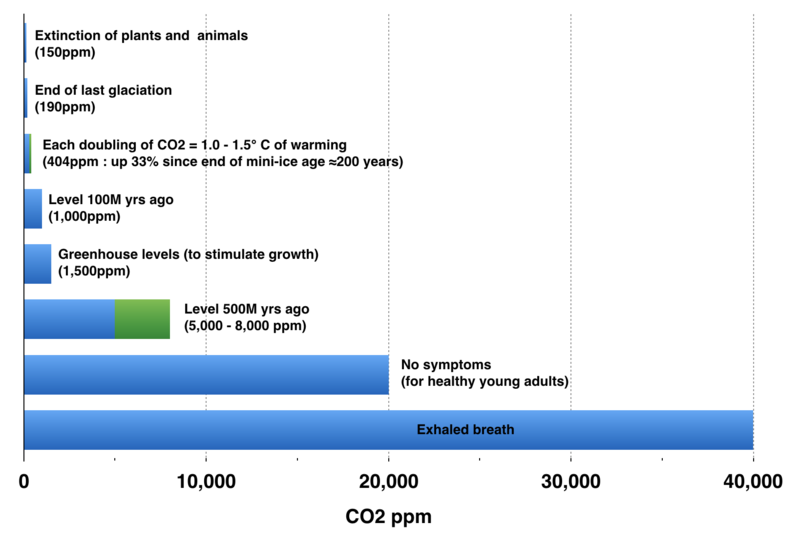 CO2-scale.png
