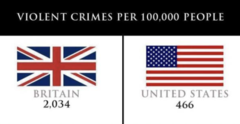 U S  vs U K  - Crime/Murder - iGeek